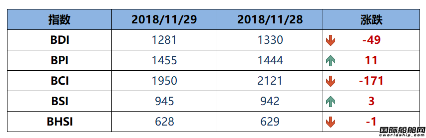 BDI指数周四下跌49点至1281点