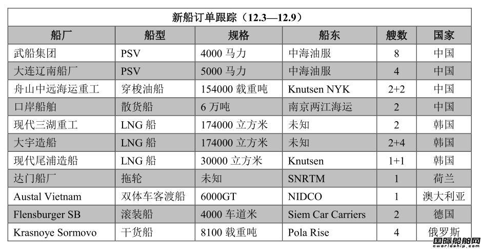 新船订单跟踪(12.3―12.9)