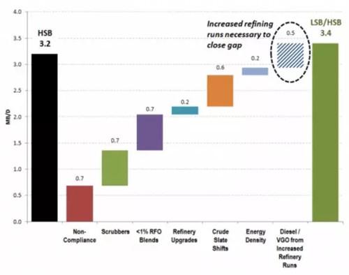 数据分析:限硫令带来的影响