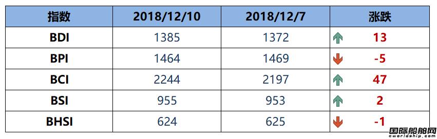 BDI指数五连涨至1385点