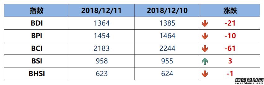 BDI指数周二下跌21点至1364点