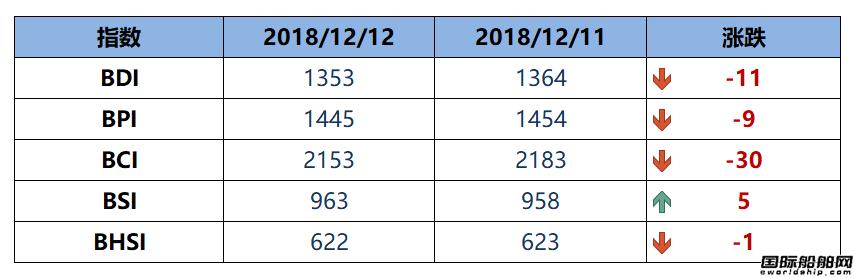 BDI指数周三下跌11点至1353点