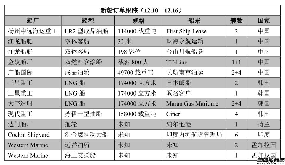 新船订单跟踪(12.10―12.16)