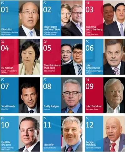 马云入选劳氏全球航运100大影响力人物