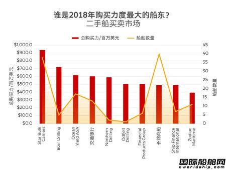 谁是2018年全球购买力最大的船东?