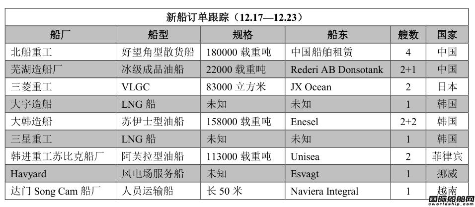 新船订单跟踪(12.17―12.23)