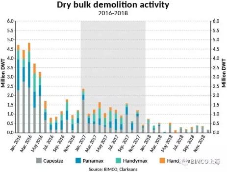 BIMCO:2018年巴拿马型船拆船量几乎停止