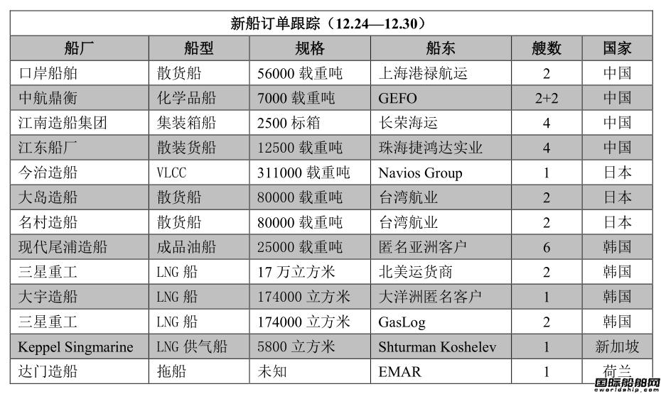 新船订单跟踪(12.24―12.30)