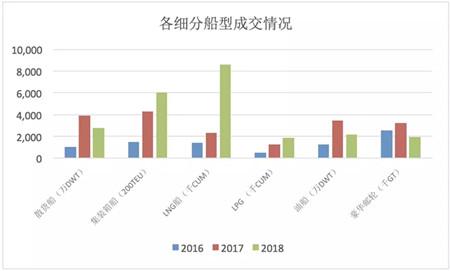 2018年新造船市场熊市2.0有啥特点