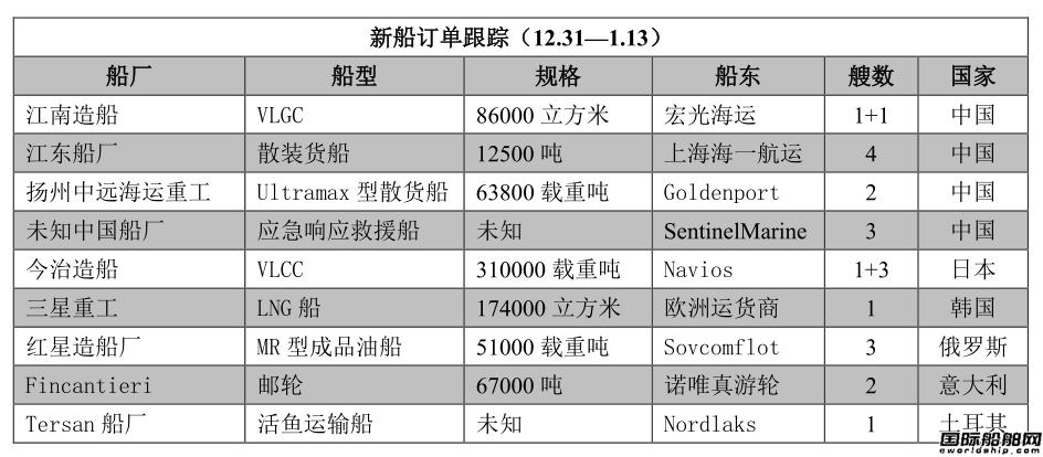 新船订单跟踪(12.31―1.13)