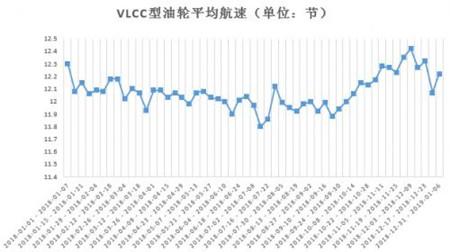 大数据预警:全球干散货船航速持续下降