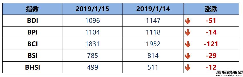 BDI博彩送体验金的平台五连跌至1096点