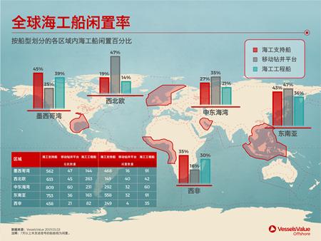 全球海工船闲置率居高不下