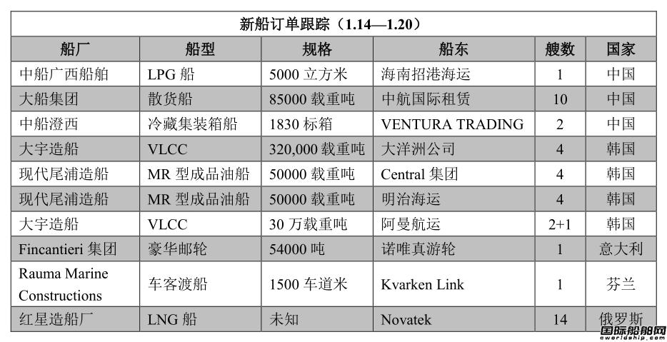 新船订单跟踪(1.14―1.20)