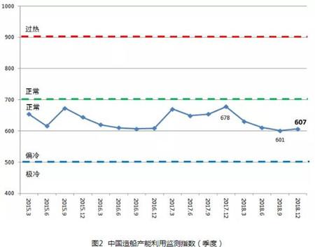 2018年中国造船产能利用监测指数同比下降