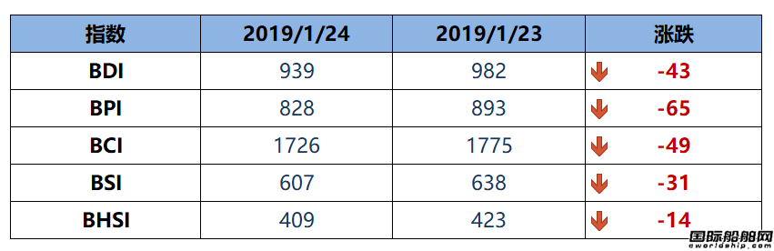 BDI博彩送体验金的平台四连跌至939点