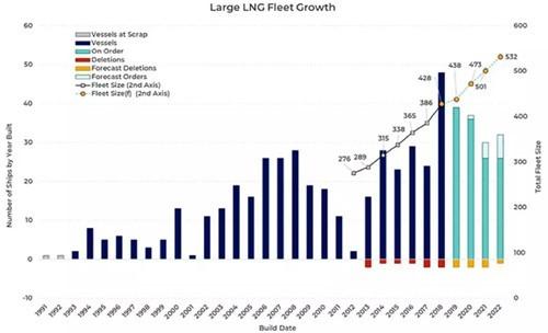 LNG船市场前景明朗未来十年势不可挡