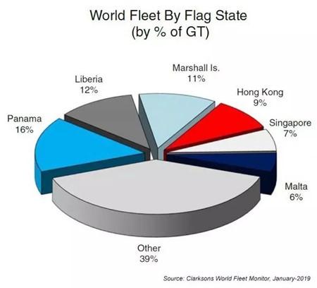 利比里亚重回全球船舶登记国第二位