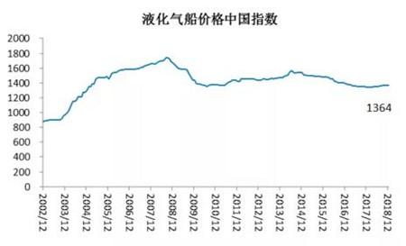 2018年12月中国造船业预警新濠天地在线娱乐官网环比大幅下降