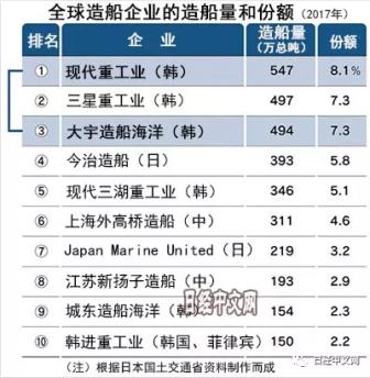 """中日绷紧神经,韩国启动组建造船业""""巨无霸"""""""