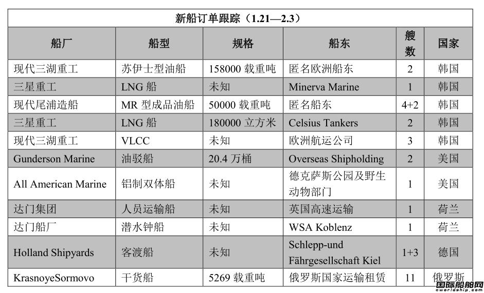 新船订单跟踪(1.21―2.3)