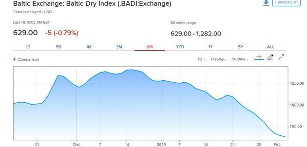 BDI指数暴跌,全球船市开年不利