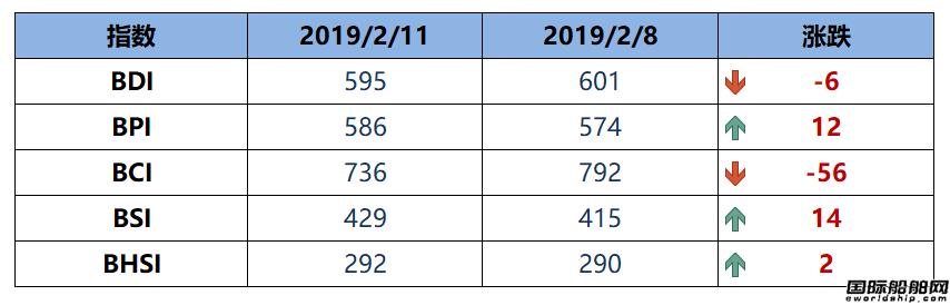 BDI指数周一下跌6点,创近两年新低