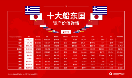全球十大船东国资产价值详情
