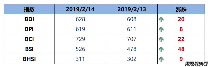 BDI指数三连涨至628点