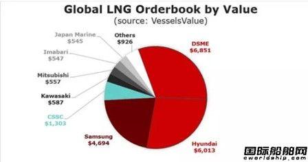 韩国两大造船巨头合并涉嫌垄断引市场担忧
