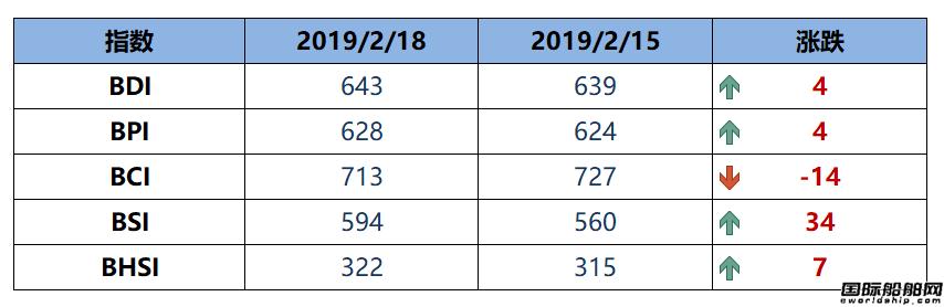 BDI指数五连涨至643点