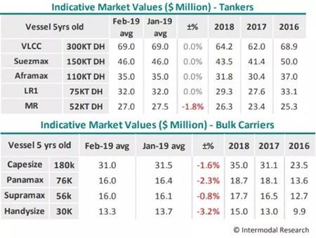 船舶经纪人:市场周期缩短将成为常态
