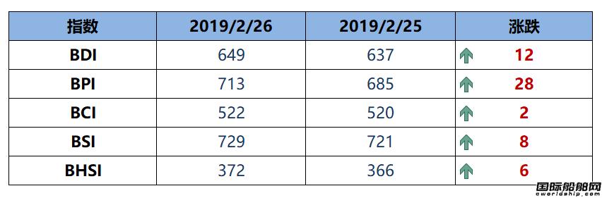 BDI指数四连涨至649点