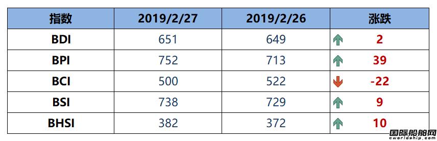 BDI指数周三上升2点至651点