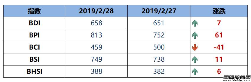 BDI指数六连涨至658点