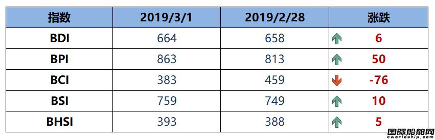 BDI指数七连涨至664点