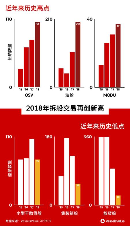 2018年,船舶报废数量创纪录的一年