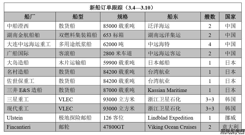新船订单跟踪(3.4―3.10)
