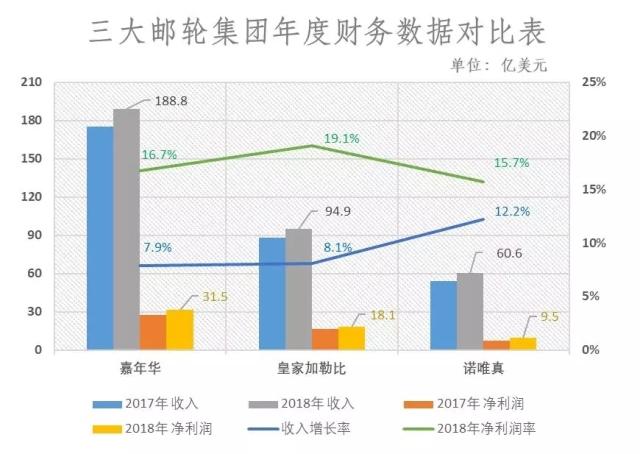 全球邮轮三巨头业绩高速增长