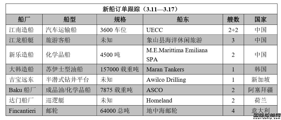 新船订单跟踪(3.11―3.17)
