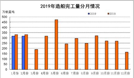 1~2月船舶工业经济运行情况