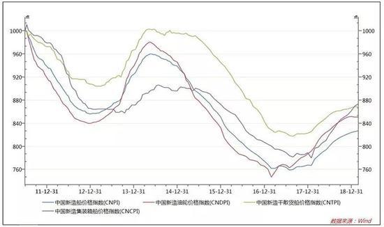 中国船舶今年已经上涨超过40%