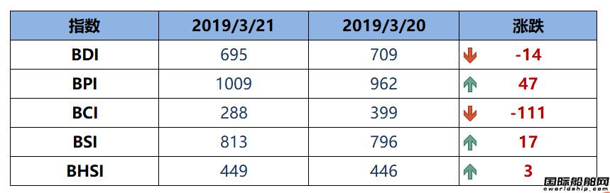 BDI指数四连跌至695点