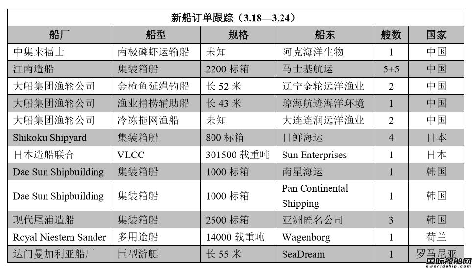 新船订单跟踪(3.18—3.24)