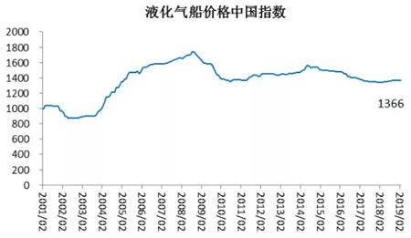 2月船舶行业预警指数环比下降