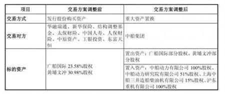 """""""中国神船""""启航?中船集团旗下资产大挪移"""