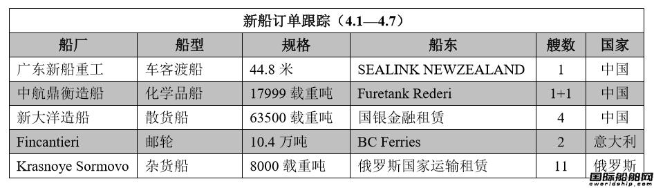 新船订单跟踪(4.1―4.7)