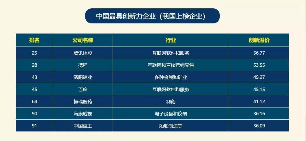 中国重工入选福布斯全球最具创新力企业榜