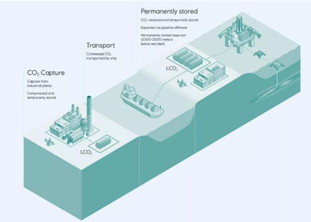 Deltamarin与Equinor共同开展二氧化碳捕获与封存研究