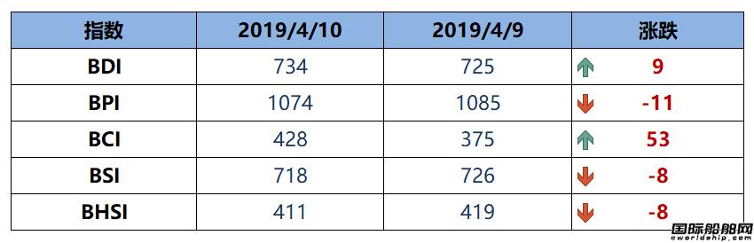 BDI指数五连涨至734点